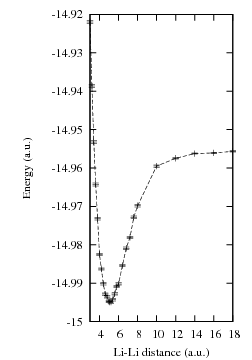 The QMC Li2 potential energy curve.
